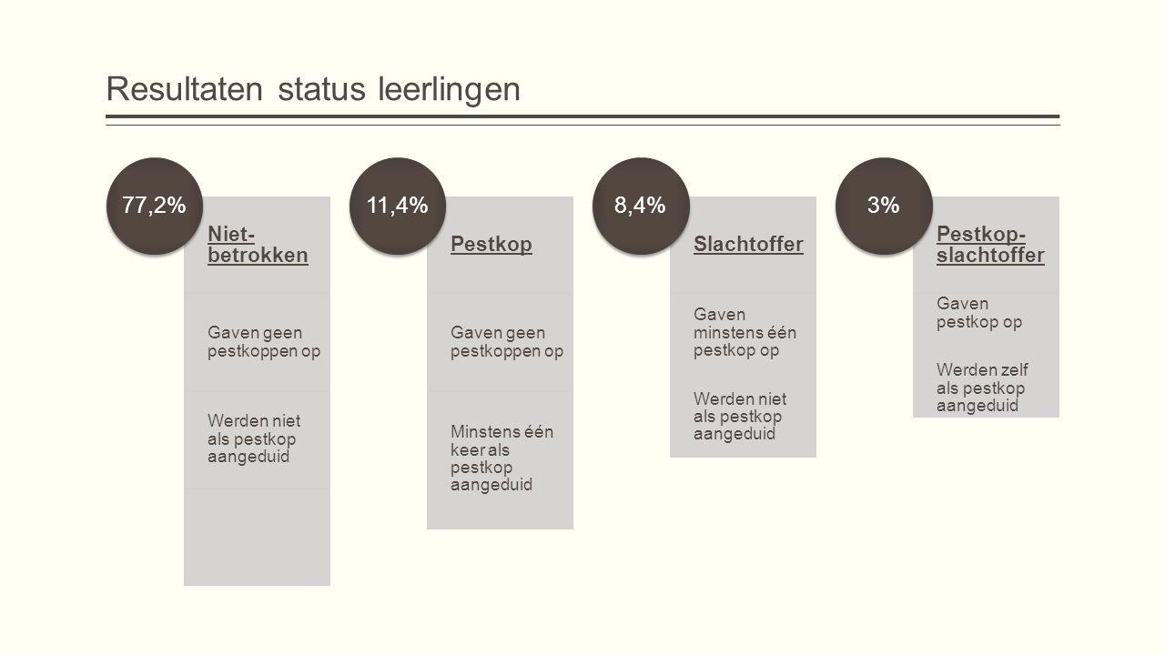Resultaten status leerlingen Niet- betrokken Gaven geen pestkoppen op Werden niet als pestkop aangeduid 77,2% Pestkop Gaven geen pestkoppen op Minsten