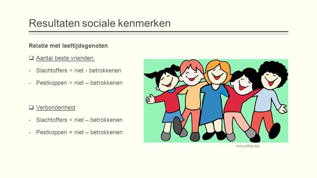 Resultaten sociale kenmerken Relatie met leeftijdsgenoten  Aantal beste vrienden: -Slachtoffers < niet - betrokkenen -Pestkoppen > niet – betrokkenen  Verbondenheid -Slachtoffers < niet – betrokkenen -Pestkoppen = niet – betrokkenen (www.juflidy.be)