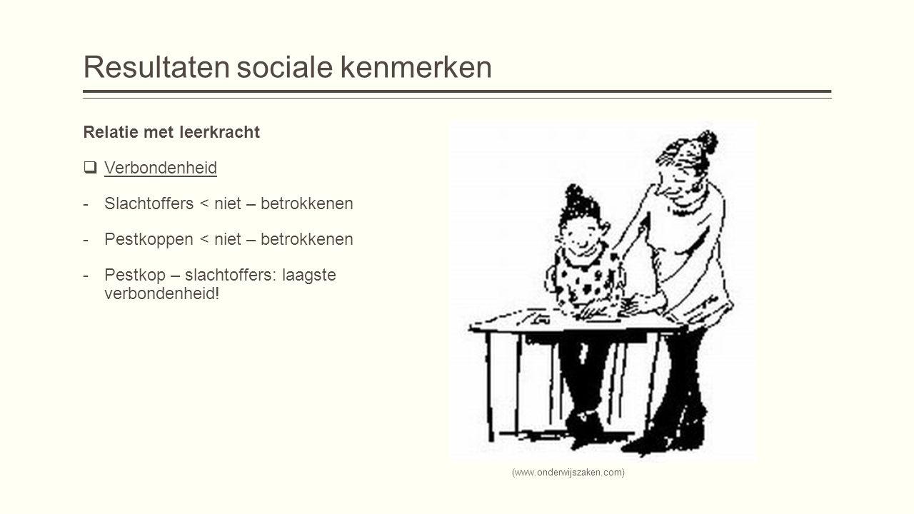 Resultaten sociale kenmerken Relatie met leerkracht  Verbondenheid -Slachtoffers < niet – betrokkenen -Pestkoppen < niet – betrokkenen -Pestkop – sla