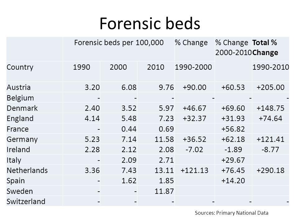 Prison population Prison Population per 100,000% Change% Change 2000-2010 Total % Change Country1990200020101990-20001990-2010 Austria86.5086.08100.72-0.49+17.01+16.44 Belgium59.6084.5693.60+41.88+10.69+57.05 Denmark66.0463.3667.31-4.06+6.23+1.92 England91.25125.94152.26+38.02+20.90+66.86 France85.4382.68105.65-3.22+27.78+23.67 Germany66.2085.4587.96+29.08+2.94+32.87 Ireland59.9676.1873.44+27.05-3.60+22.48 Italy57.8194.90107.64+64.16+13.42+86.20 Netherlands51.6979.7588.05+54.29+10.41+70.34 Spain97.22112.02165.64+15.22+47.87+70.38 Sweden60.3861.4775.02+1.81+22.04+24.25 Switzerland79.0178.8778.56-0.18-0.39-0.57 Source: Eurostat, 2012