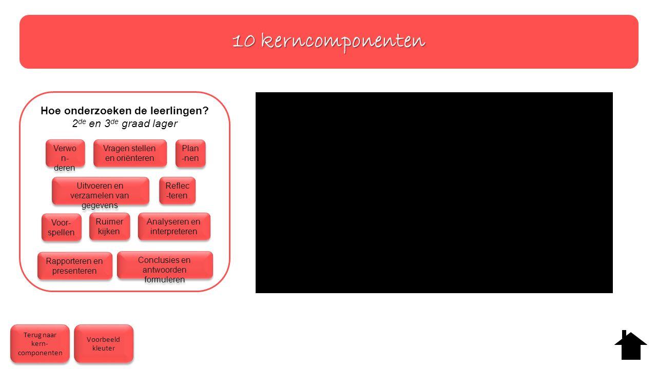 10 kerncomponenten Terug naar kern- componenten Terug naar kern- componenten Voorbeeld kleuter Voorbeeld kleuter Hoe onderzoeken de leerlingen.