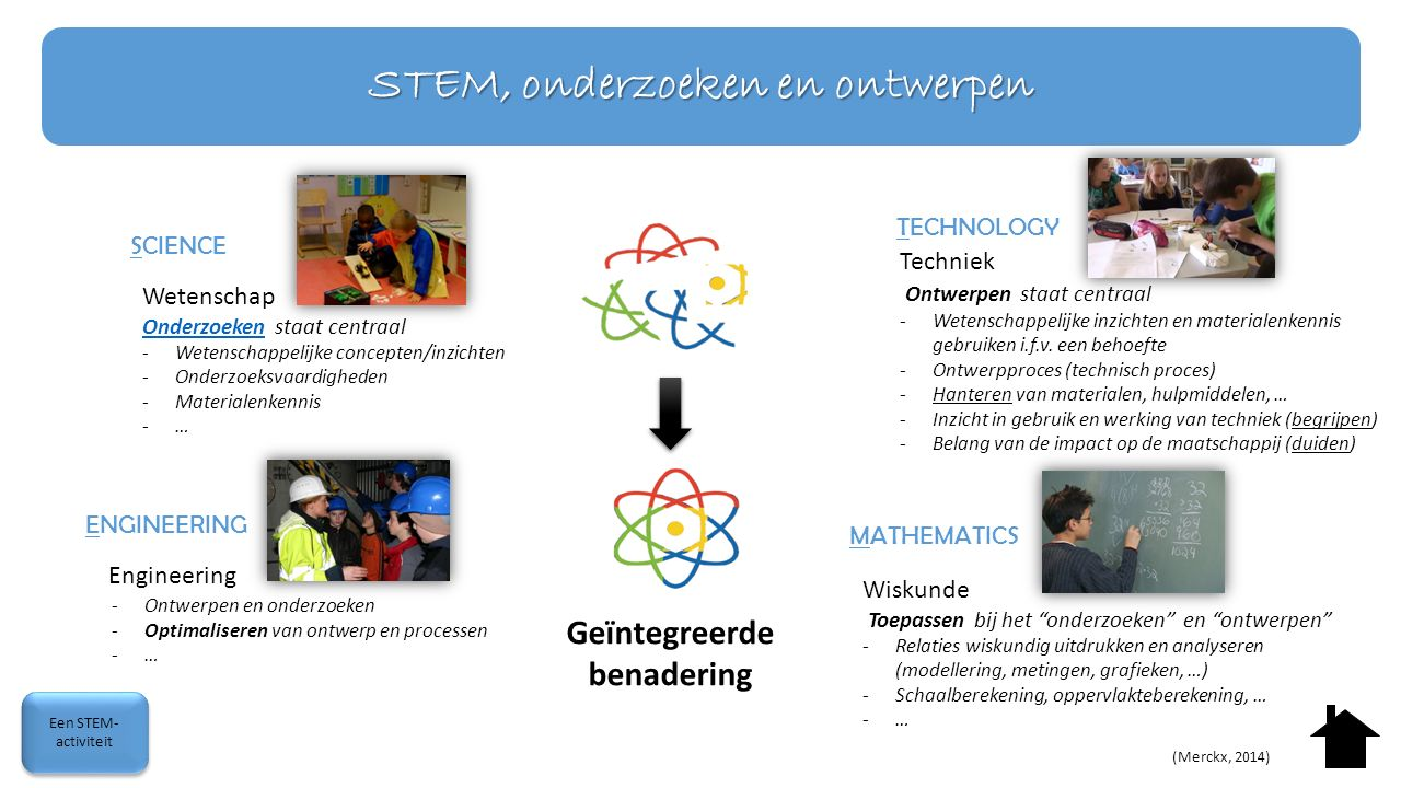 Engineering -Ontwerpen en onderzoeken -Optimaliseren van ontwerp en processen -… STEM-integratie? (Merckx, 2014) SCIENCE TECHNOLOGY MATHEMATICS ENGINE