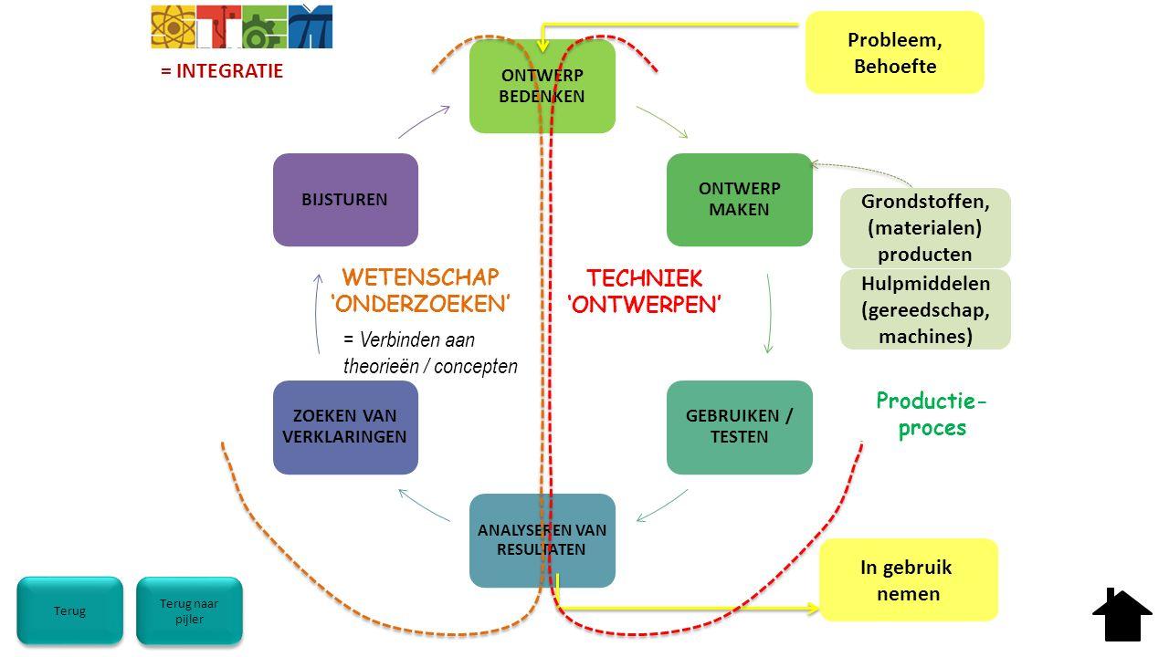 Terug ONTWERP BEDENKEN ONTWERP MAKEN GEBRUIKEN / TESTEN ANALYSEREN VAN RESULTATEN ZOEKEN VAN VERKLARINGEN BIJSTUREN Probleem, Behoefte In gebruik nemen WETENSCHAP 'ONDERZOEKEN' TECHNIEK 'ONTWERPEN' = INTEGRATIE Grondstoffen, (materialen) producten = Verbinden aan theorieën / concepten Productie- proces Hulpmiddelen (gereedschap, machines) Terug naar pijler Terug naar pijler