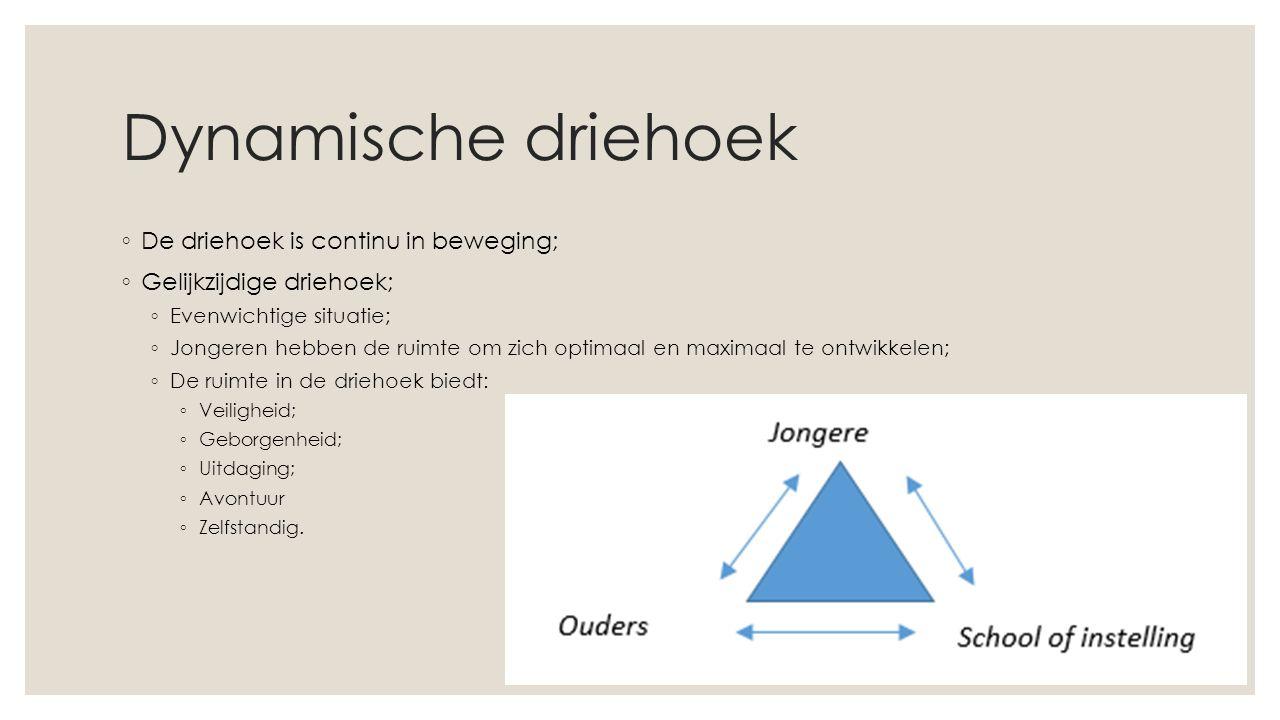 ◦ De driehoek is continu in beweging; ◦ Gelijkzijdige driehoek; ◦ Evenwichtige situatie; ◦ Jongeren hebben de ruimte om zich optimaal en maximaal te ontwikkelen; ◦ De ruimte in de driehoek biedt: ◦ Veiligheid; ◦ Geborgenheid; ◦ Uitdaging; ◦ Avontuur ◦ Zelfstandig.