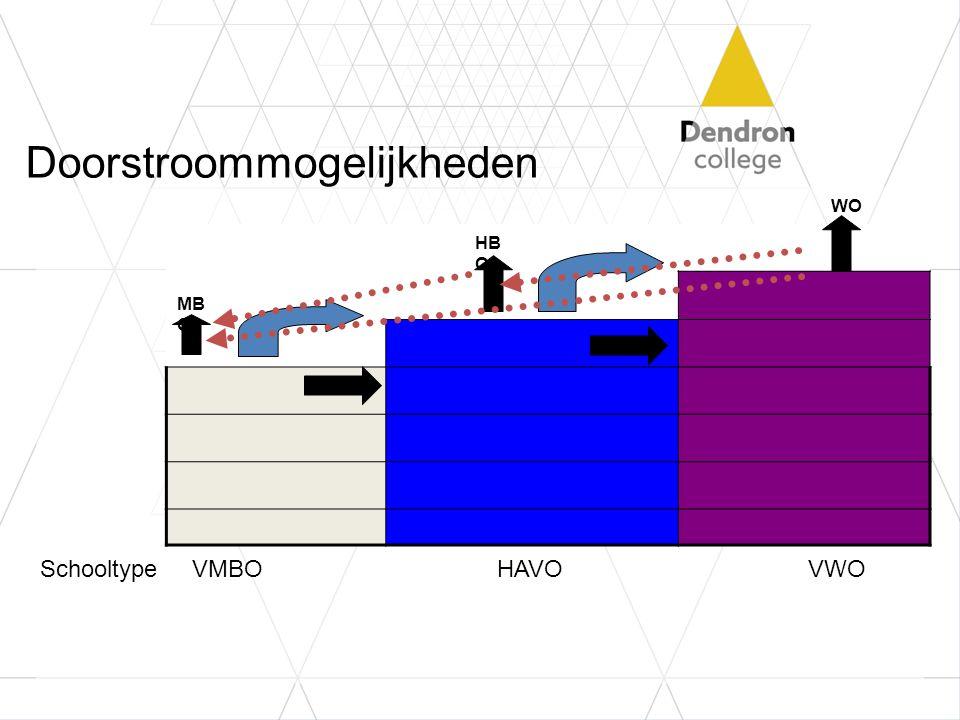Doorstroommogelijkheden Schooltype VMBO HAVOVWO MB O HB O WO