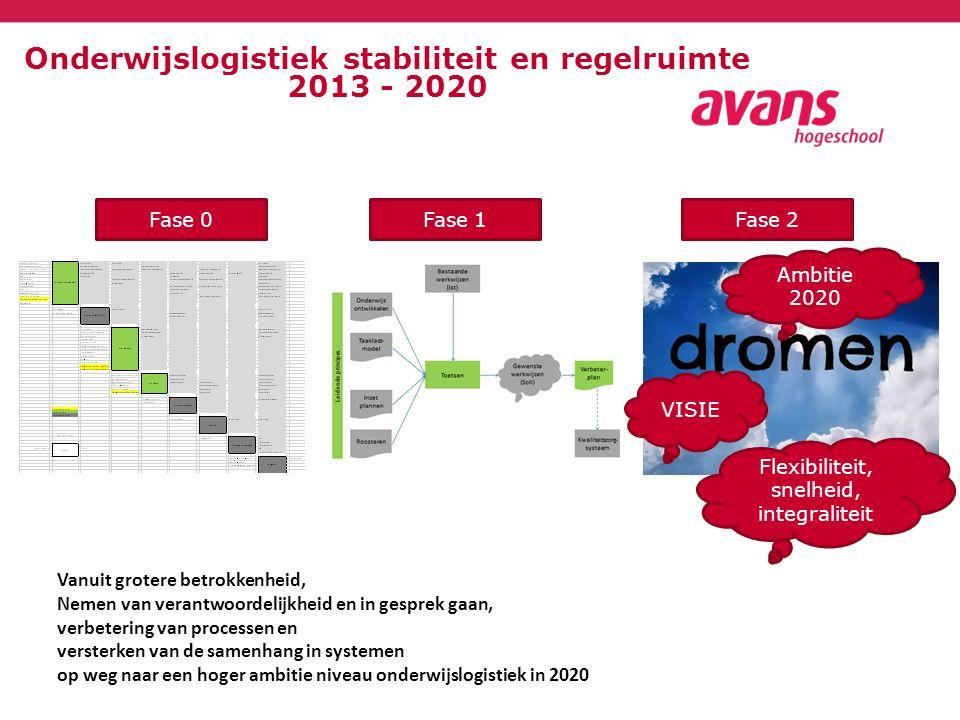 Onderwijslogistiek stabiliteit en regelruimte 2013 - 2020 Fase 1Fase 2Fase 0 Vanuit grotere betrokkenheid, Nemen van verantwoordelijkheid en in gesprek gaan, verbetering van processen en versterken van de samenhang in systemen op weg naar een hoger ambitie niveau onderwijslogistiek in 2020 VISIE Flexibiliteit, snelheid, integraliteit Ambitie 2020