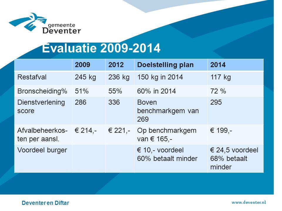 Evaluatie 2009-2014 Deventer en Diftar 20092012Doelstelling plan2014 Restafval245 kg236 kg150 kg in 2014117 kg Bronscheiding%51%55%60% in 201472 % Dienstverlening score 286336Boven benchmarkgem van 269 295 Afvalbeheerkos- ten per aansl.