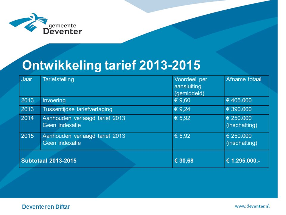 Ontwikkeling tarief 2013-2015 Deventer en Diftar