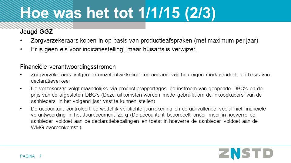 PAGINA Jeugd GGZ Zorgverzekeraars kopen in op basis van productieafspraken (met maximum per jaar) Er is geen eis voor indicatiestelling, maar huisarts is verwijzer.