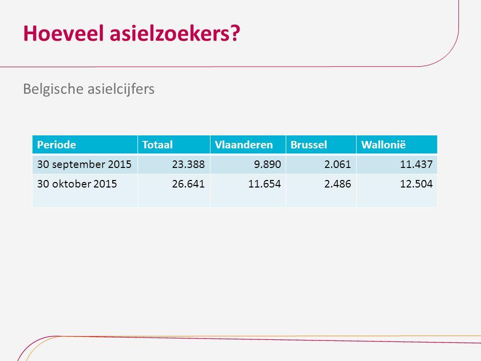 Hoeveel asielzoekers? Belgische asielcijfers PeriodeTotaalVlaanderenBrusselWallonië 30 september 201523.3889.8902.06111.437 30 oktober 201526.64111.65