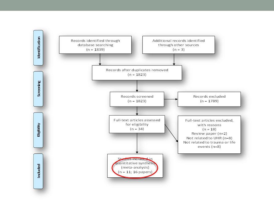 Vroegkinderlijk (seksueel) misbruik is een algemene risicofactor Seksueel misbruik in de kindertijd Sociale fobieDepressie PTSS Verslaving Teicher & Samson, 2013 GAS Paniek St.n.