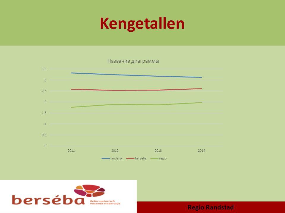 Kengetallen Regio Randstad