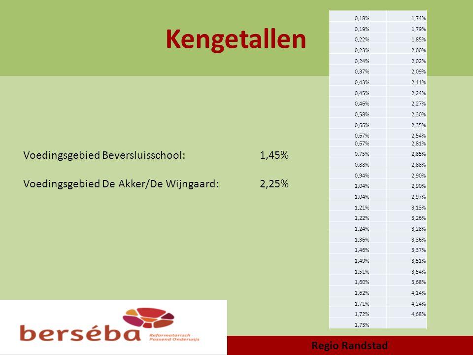 Kengetallen Regio Randstad 0,18%1,74% 0,19%1,79% 0,22%1,85% 0,23%2,00% 0,24%2,02% 0,37%2,09% 0,43%2,11% 0,45%2,24% 0,46%2,27% 0,58%2,30% 0,66%2,35% 0,
