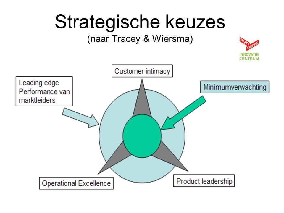 Strategische keuzes (naar Tracey & Wiersma)