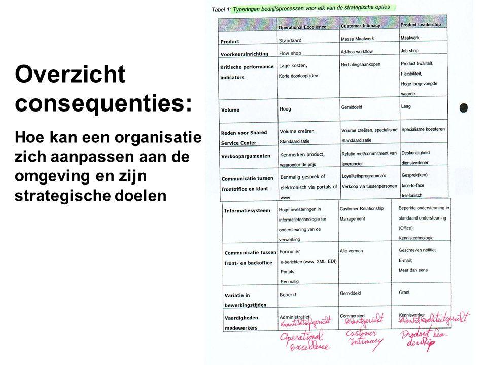Overzicht consequenties: Hoe kan een organisatie zich aanpassen aan de omgeving en zijn strategische doelen