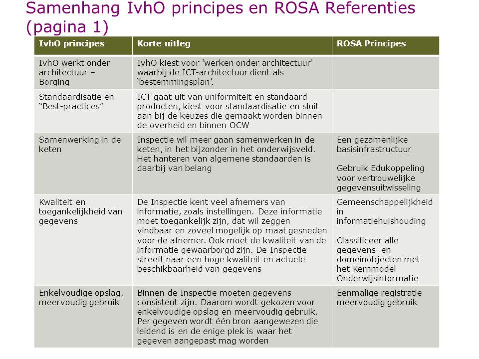 Samenhang IvhO principes en ROSA Referenties (pagina 1) IvhO principesKorte uitlegROSA Principes IvhO werkt onder architectuur – Borging IvhO kiest vo