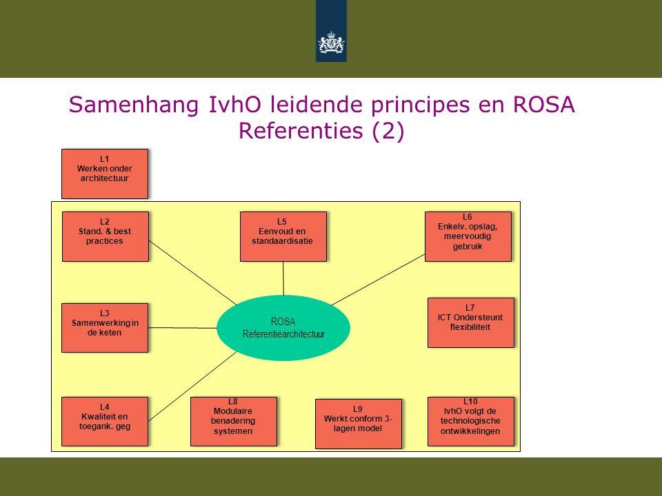 Samenhang IvhO leidende principes en ROSA Referenties (2) L1 Werken onder architectuur L1 Werken onder architectuur L2 Stand. & best practices L2 Stan