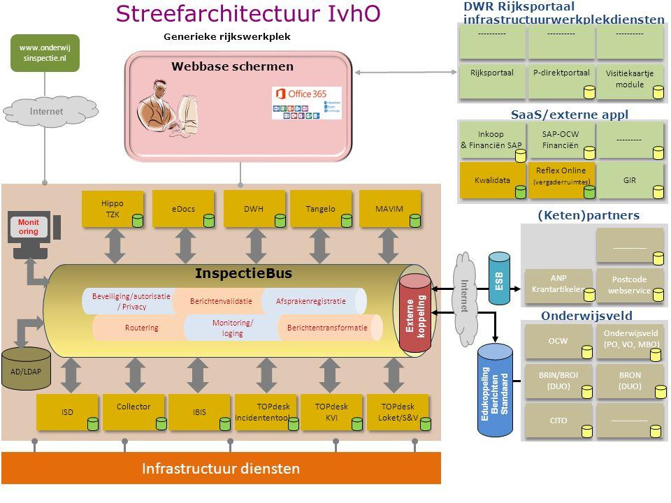 Streefarchitectuur IvhO (Keten)partners eDocs IBIS TOPdesk Loket/S&V TOPdesk Loket/S&V InspectieBus Collector TOPdesk Incidententool TOPdesk Incidente