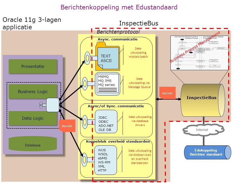 InspectieBus Database Data Logic Presentatie Business Logic Koppelvlak overheid standaarden Data uitwisseling via Webservices en overheid standaarden