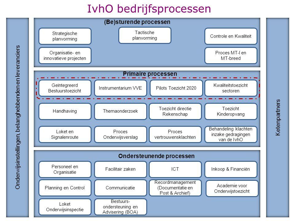 IvhO bedrijfsprocessen Strategische planvorming (Be)sturende processen Tactische planvorming Controle en Kwaliteit Organisatie- en innovatieve project