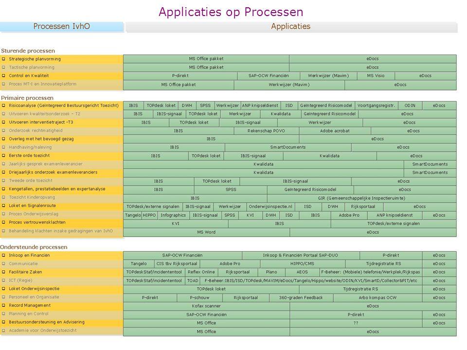 Huidige applicatiearchitectuur IvhO