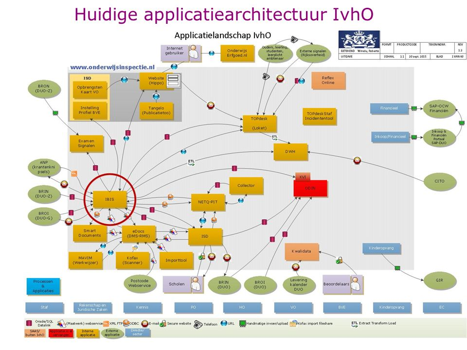 Huidige applicatiearchitectuur IvhO