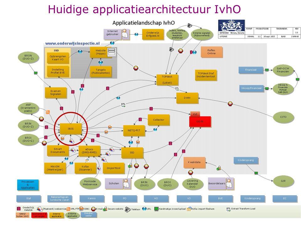 Knelpunten in IvhO applicatielandschap Het landschap bestaat uit diverse technologie en het grootste deel uit maatwerk ontwikkelde applicaties Applicatielandschap is te complex van opzet.