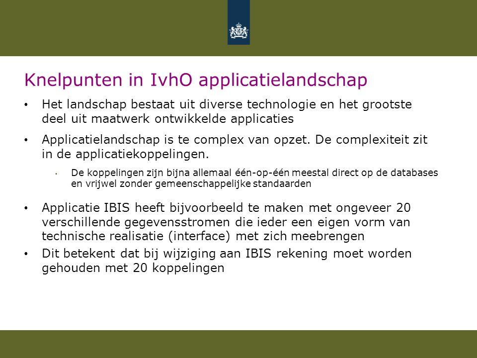 Knelpunten in IvhO applicatielandschap Het landschap bestaat uit diverse technologie en het grootste deel uit maatwerk ontwikkelde applicaties Applica