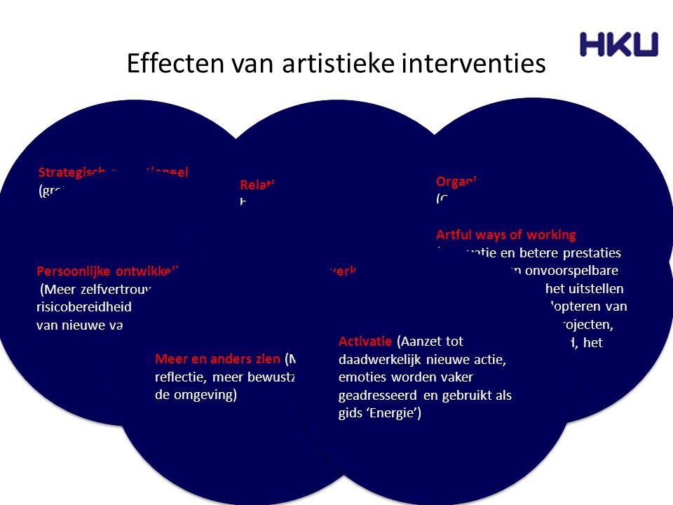 Strategisch-operationeel (grotere omzet, verbeterde productiviteit, betere dienstverlening, minder stress en afwezigheid, betere branding) Persoonlijk