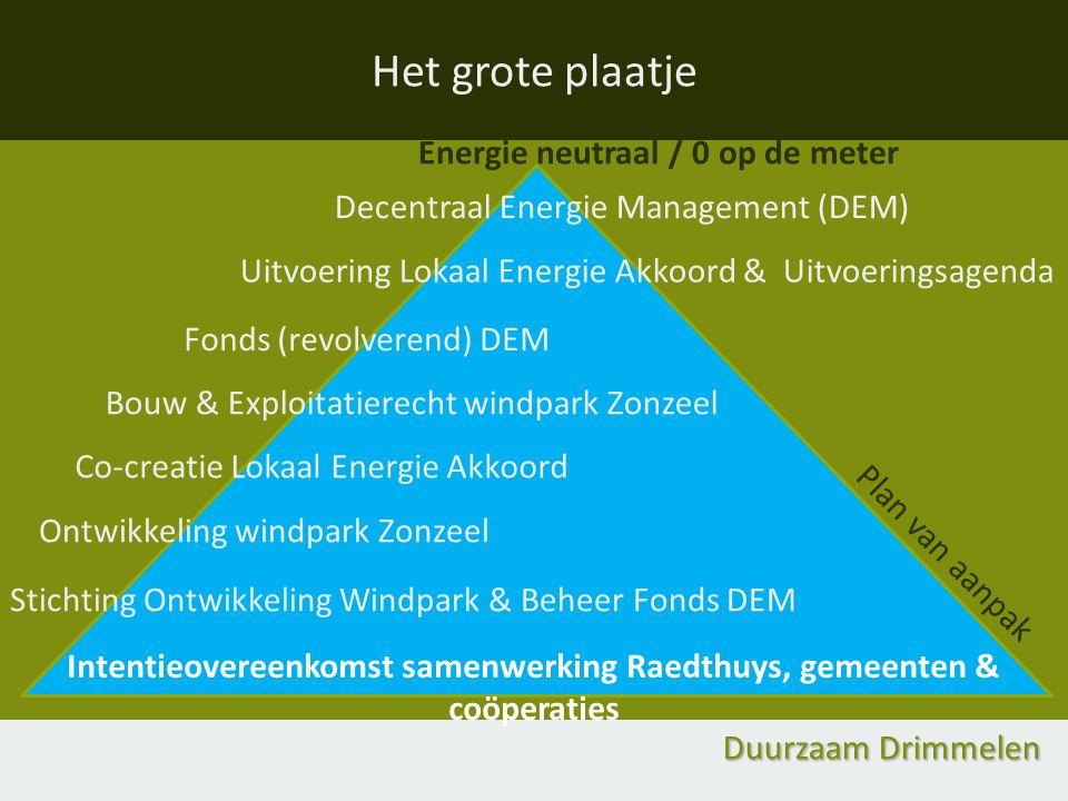 Duurzaam Drimmelen Het grote plaatje Energie neutraal / 0 op de meter Decentraal Energie Management (DEM) Fonds (revolverend) DEM Uitvoering Lokaal En