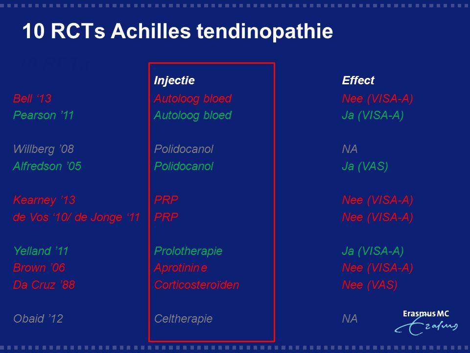 Conclusie Geen Strong evidence voor injectie therapieën bij chronische Achillespeesklachten Injectietherapieën mogelijk effectiever bij andere 'targets' Basaal wetenschappelijk onderzoek van belang