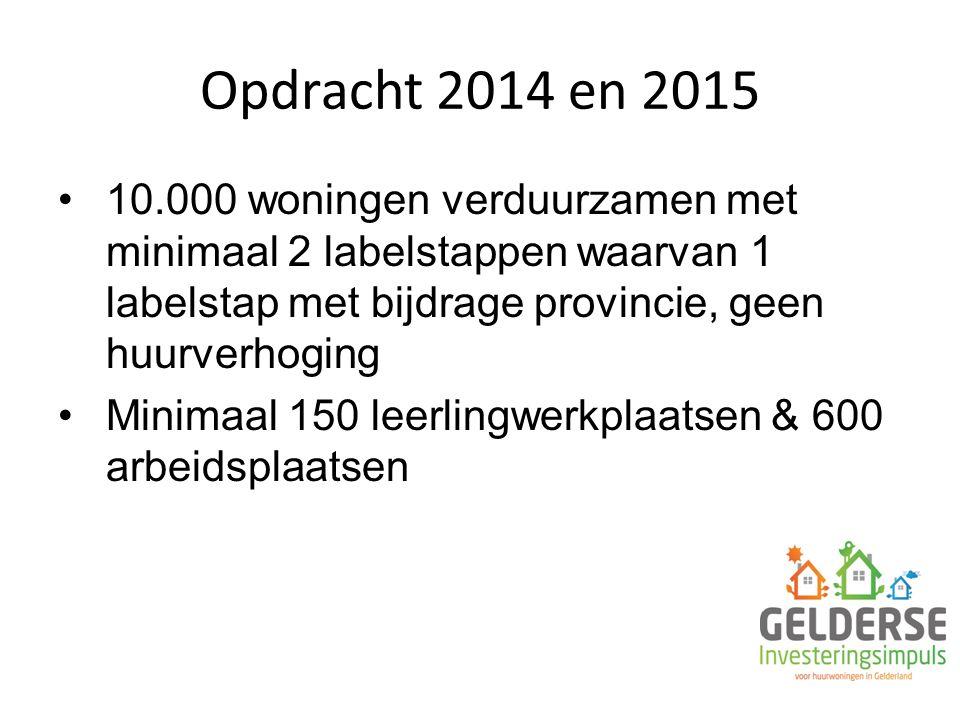 Opdracht 2014 en 2015 10.000 woningen verduurzamen met minimaal 2 labelstappen waarvan 1 labelstap met bijdrage provincie, geen huurverhoging Minimaal 150 leerlingwerkplaatsen & 600 arbeidsplaatsen