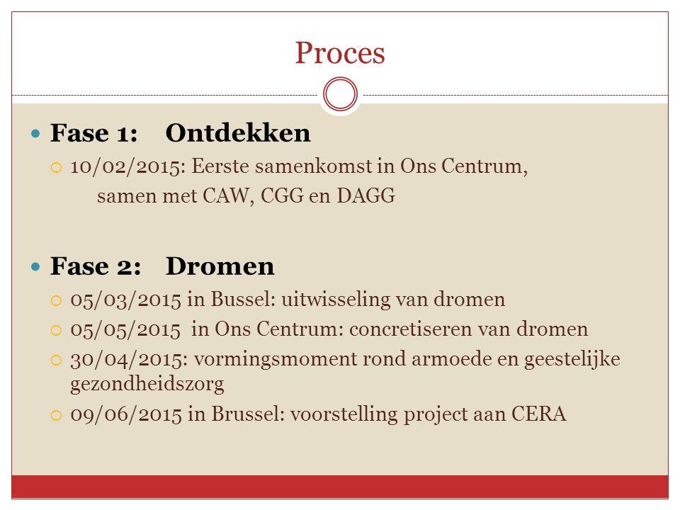 Proces Fase 1: Ontdekken  10/02/2015: Eerste samenkomst in Ons Centrum, samen met CAW, CGG en DAGG Fase 2: Dromen  05/03/2015 in Bussel: uitwisseling van dromen  05/05/2015 in Ons Centrum: concretiseren van dromen  30/04/2015: vormingsmoment rond armoede en geestelijke gezondheidszorg  09/06/2015 in Brussel: voorstelling project aan CERA