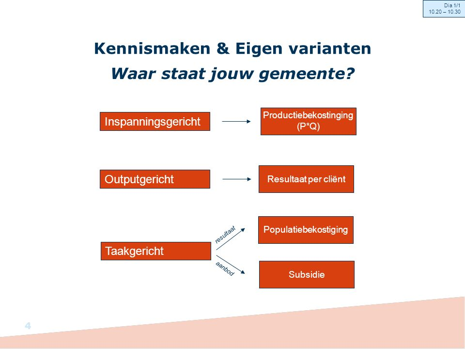 Aanzet nieuwe inrichtingskeuzes input voor doorontwikkeling Eisen aan de Financiële administratie en verantwoording De gemeente als ook als uitvoerder: rapportages op elkaar aansluiten.