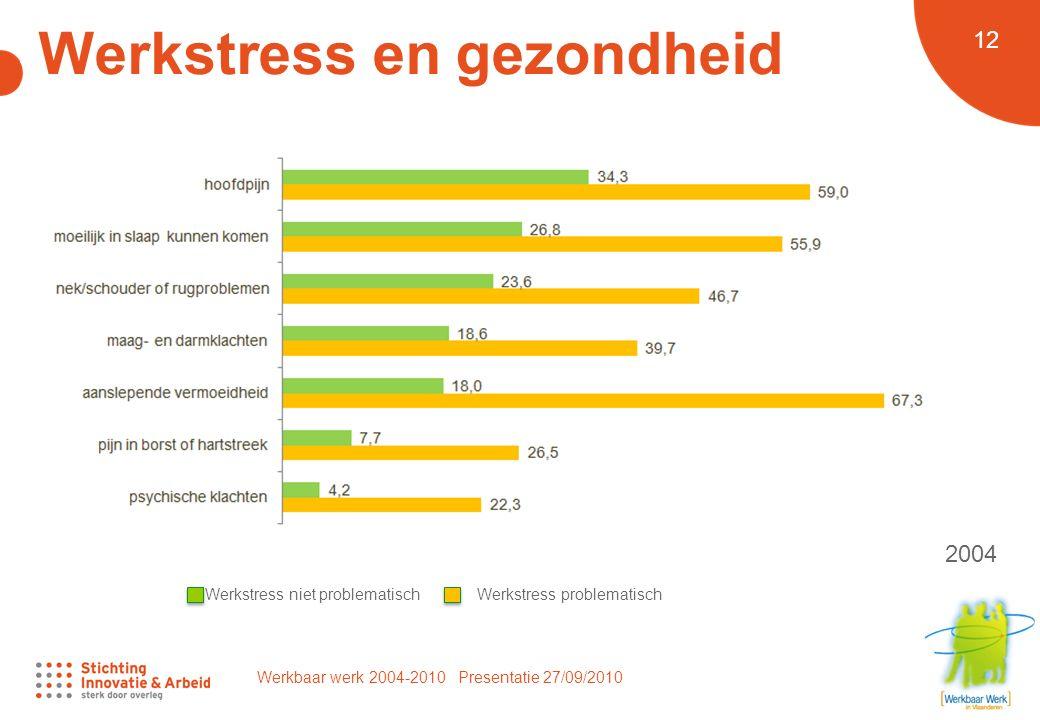 Werkbaar werk 2004-2010 Presentatie 27/09/2010 12 Werkstress en gezondheid 2004 Werkstress niet problematischWerkstress problematisch
