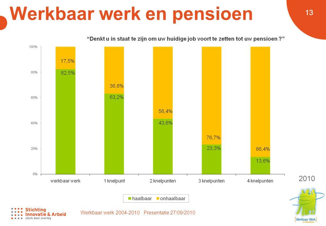 Werkbaar werk 2004-2010 Presentatie 27/09/2010 13 Werkbaar werk en pensioen 2010