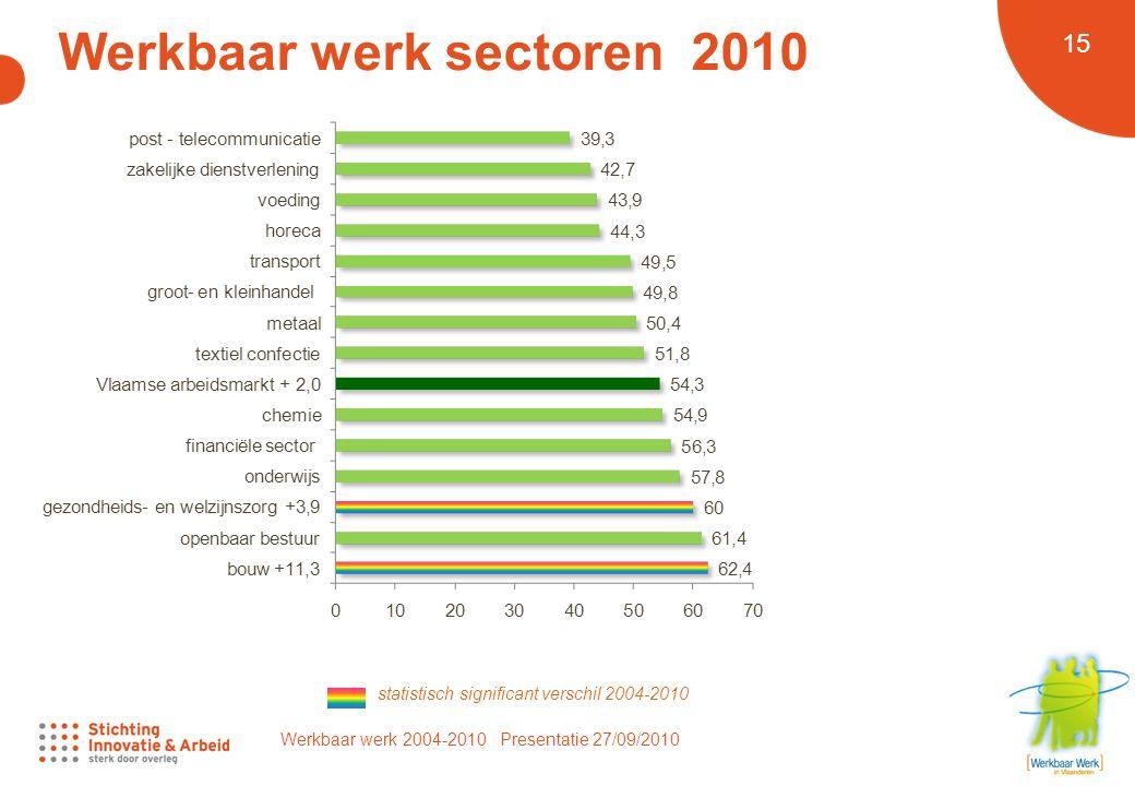 Werkbaar werk 2004-2010 Presentatie 27/09/2010 15 Werkbaar werk sectoren 2010 statistisch significant verschil 2004-2010