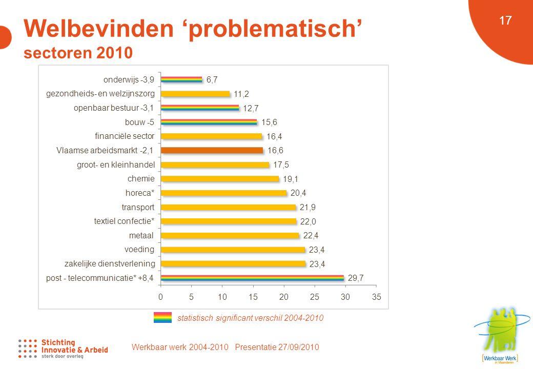 Werkbaar werk 2004-2010 Presentatie 27/09/2010 17 Welbevinden 'problematisch' sectoren 2010 statistisch significant verschil 2004-2010