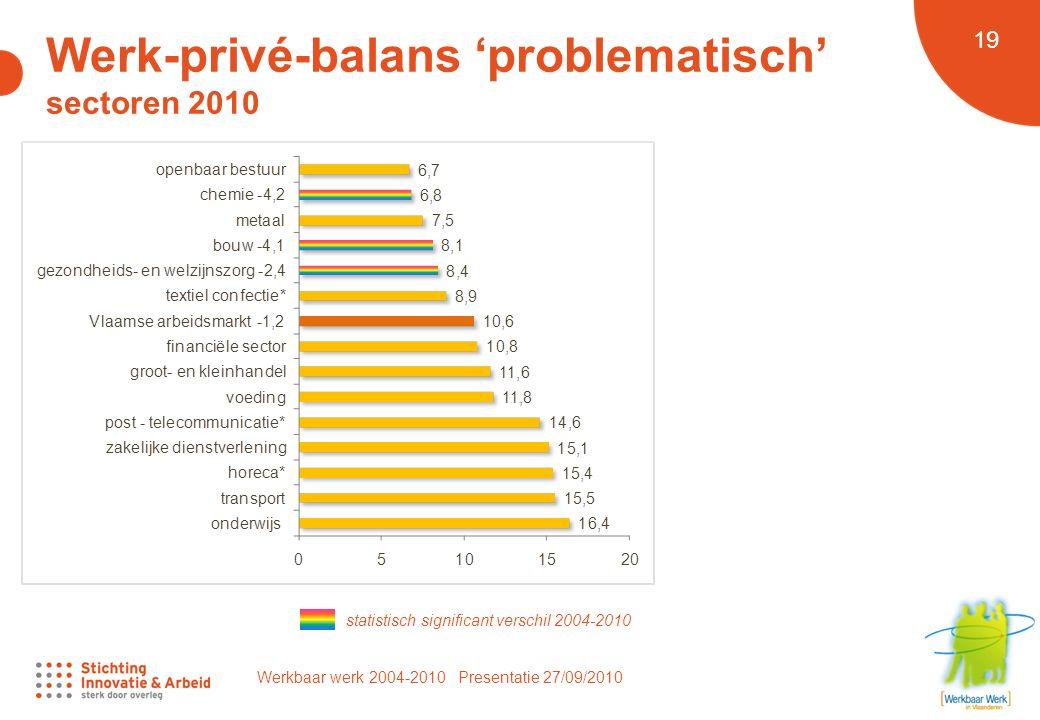 Werkbaar werk 2004-2010 Presentatie 27/09/2010 19 Werk-privé-balans 'problematisch' sectoren 2010 statistisch significant verschil 2004-2010