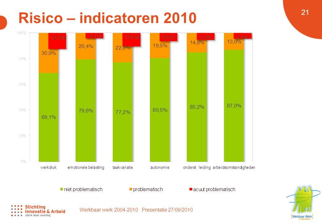 Werkbaar werk 2004-2010 Presentatie 27/09/2010 21 Risico – indicatoren 2010
