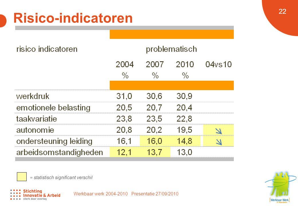 Werkbaar werk 2004-2010 Presentatie 27/09/2010 22 Risico-indicatoren = statistisch significant verschil