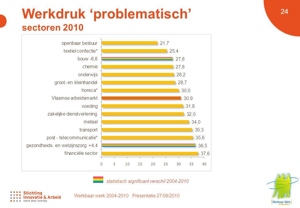 Werkbaar werk 2004-2010 Presentatie 27/09/2010 24 Werkdruk 'problematisch' sectoren 2010 statistisch significant verschil 2004-2010