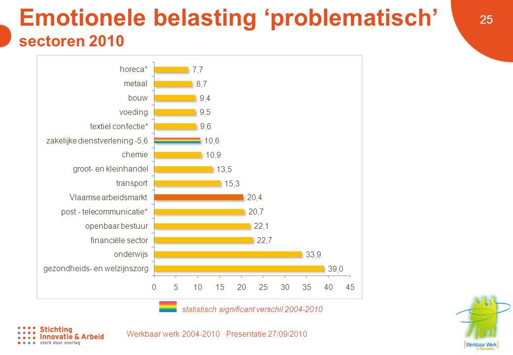 Werkbaar werk 2004-2010 Presentatie 27/09/2010 25 Emotionele belasting 'problematisch' sectoren 2010 statistisch significant verschil 2004-2010