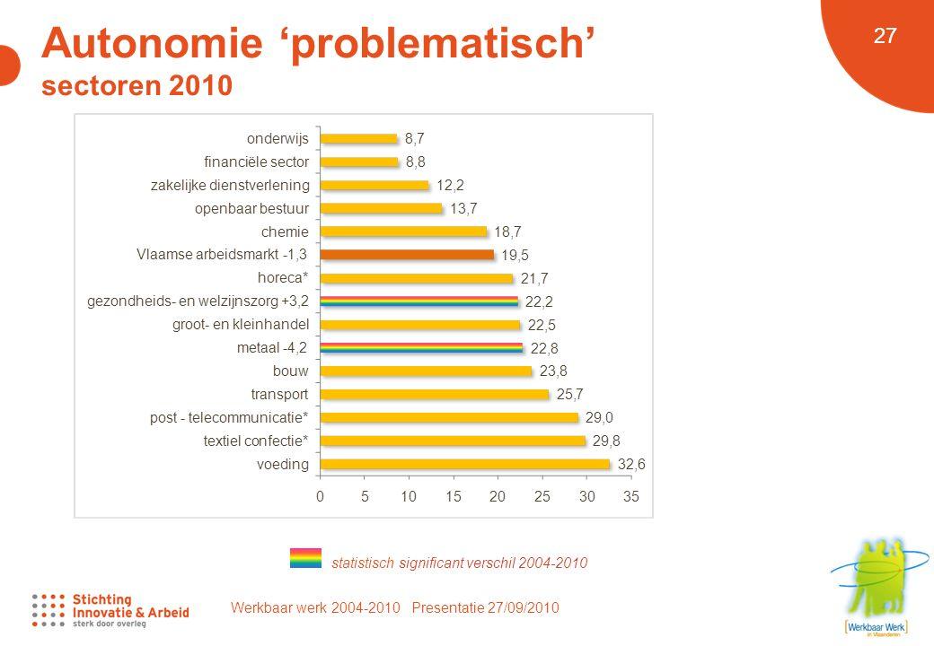 Werkbaar werk 2004-2010 Presentatie 27/09/2010 27 Autonomie 'problematisch' sectoren 2010 statistisch significant verschil 2004-2010