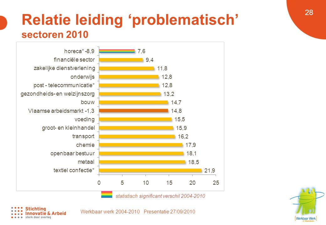 Werkbaar werk 2004-2010 Presentatie 27/09/2010 28 Relatie leiding 'problematisch' sectoren 2010 statistisch significant verschil 2004-2010