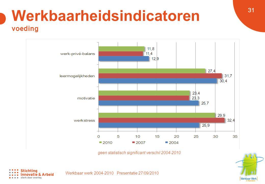 Werkbaar werk 2004-2010 Presentatie 27/09/2010 31 geen statistisch significant verschil 2004-2010 Werkbaarheidsindicatoren voeding