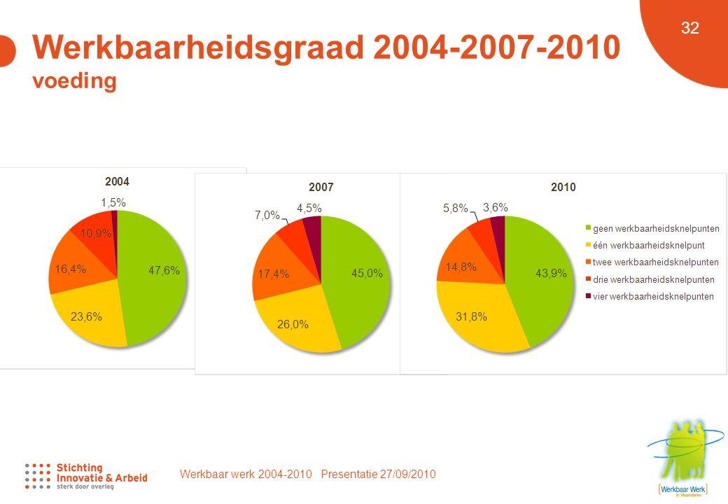 Werkbaar werk 2004-2010 Presentatie 27/09/2010 32 Werkbaarheidsgraad 2004-2007-2010 voeding