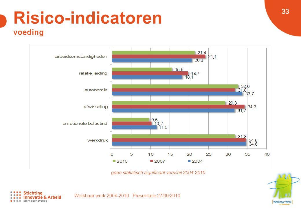 Werkbaar werk 2004-2010 Presentatie 27/09/2010 33 geen statistisch significant verschil 2004-2010 Risico-indicatoren voeding