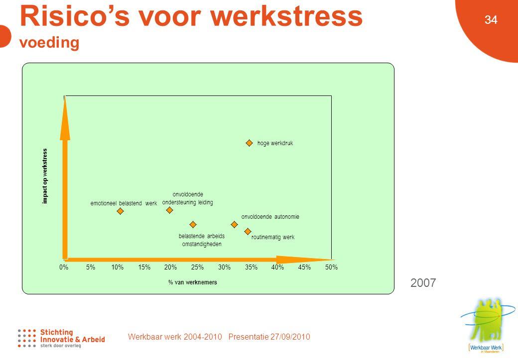 Werkbaar werk 2004-2010 Presentatie 27/09/2010 34 Risico's voor werkstress voeding 2007
