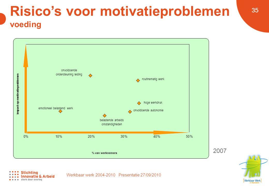 Werkbaar werk 2004-2010 Presentatie 27/09/2010 35 Risico's voor motivatieproblemen voeding 2007